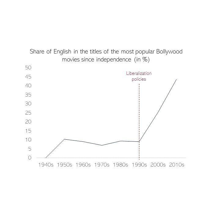 Bollywood Languages Who Won Hindi Cinema S Language Wars Since 1947 English Was The Most Dominant Language In Titles Of Biggest Blockbusters Than Hindi And Urdu