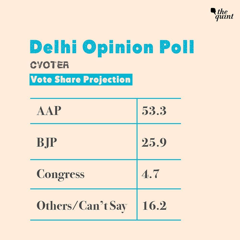 Delhi to See 'Kejri-Wave 2.0', AAP May Win 59 Seats: CVoter Survey