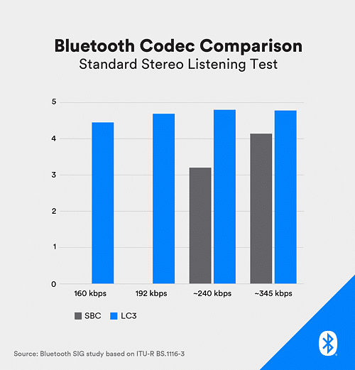 Here's How Bluetooth Will be Getting a Much Needed Upgrade in 2020