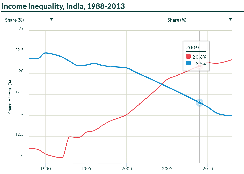 In blue: Share of the bottom 50%; In red: Share of top 1%