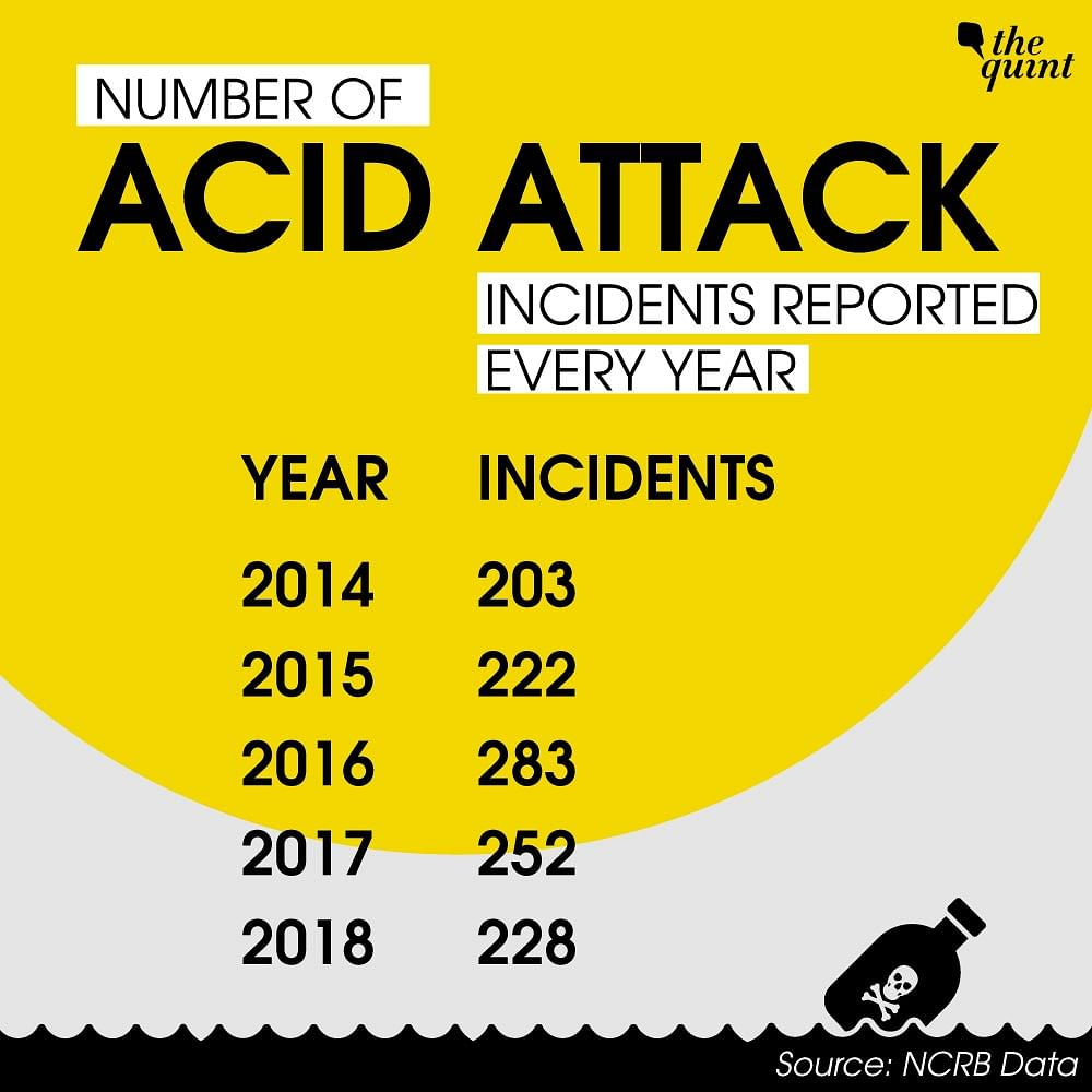 India World No 1 in Acid Attacks – With Least Convictions