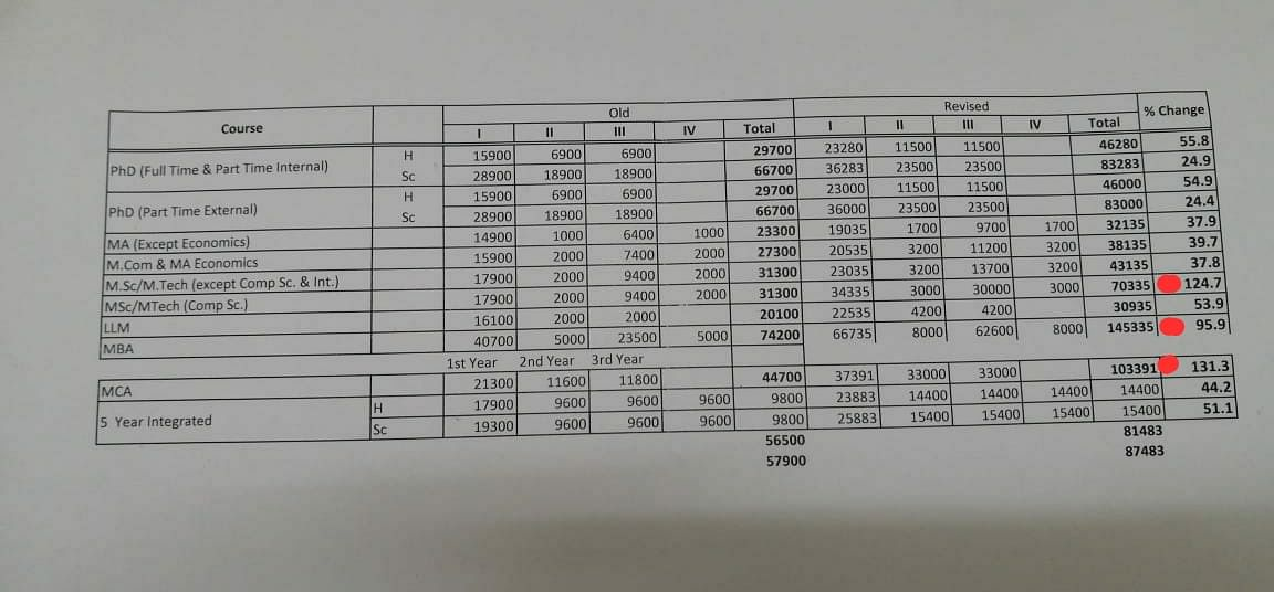 Data comparing the revised fee and the hike was presented by the student council members to the administration.