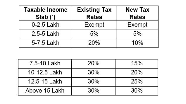 Read: Finance Minister Sitharaman's Full Budget 2020 Speech