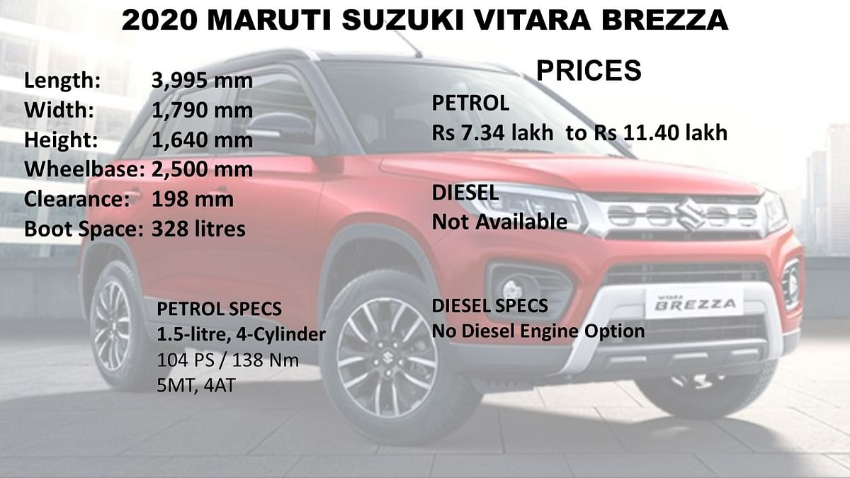 The Maruti Suzuki Vitara Brezza is available only with a petrol motor.