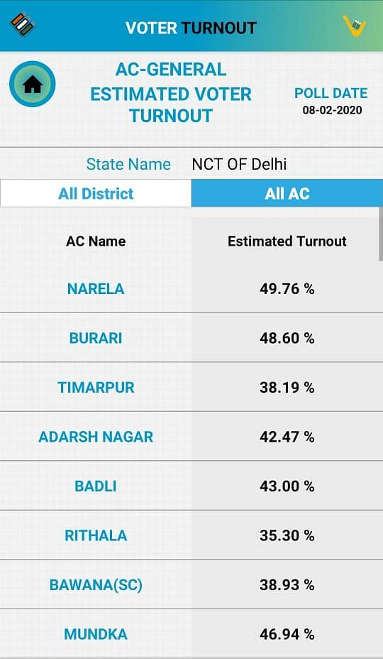 Delhi Election 2020 Voting Percentage Live