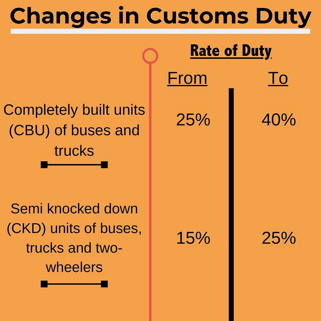 CBU imports as well as CKD imports of buses, trucks and two-wheelers has been increased.