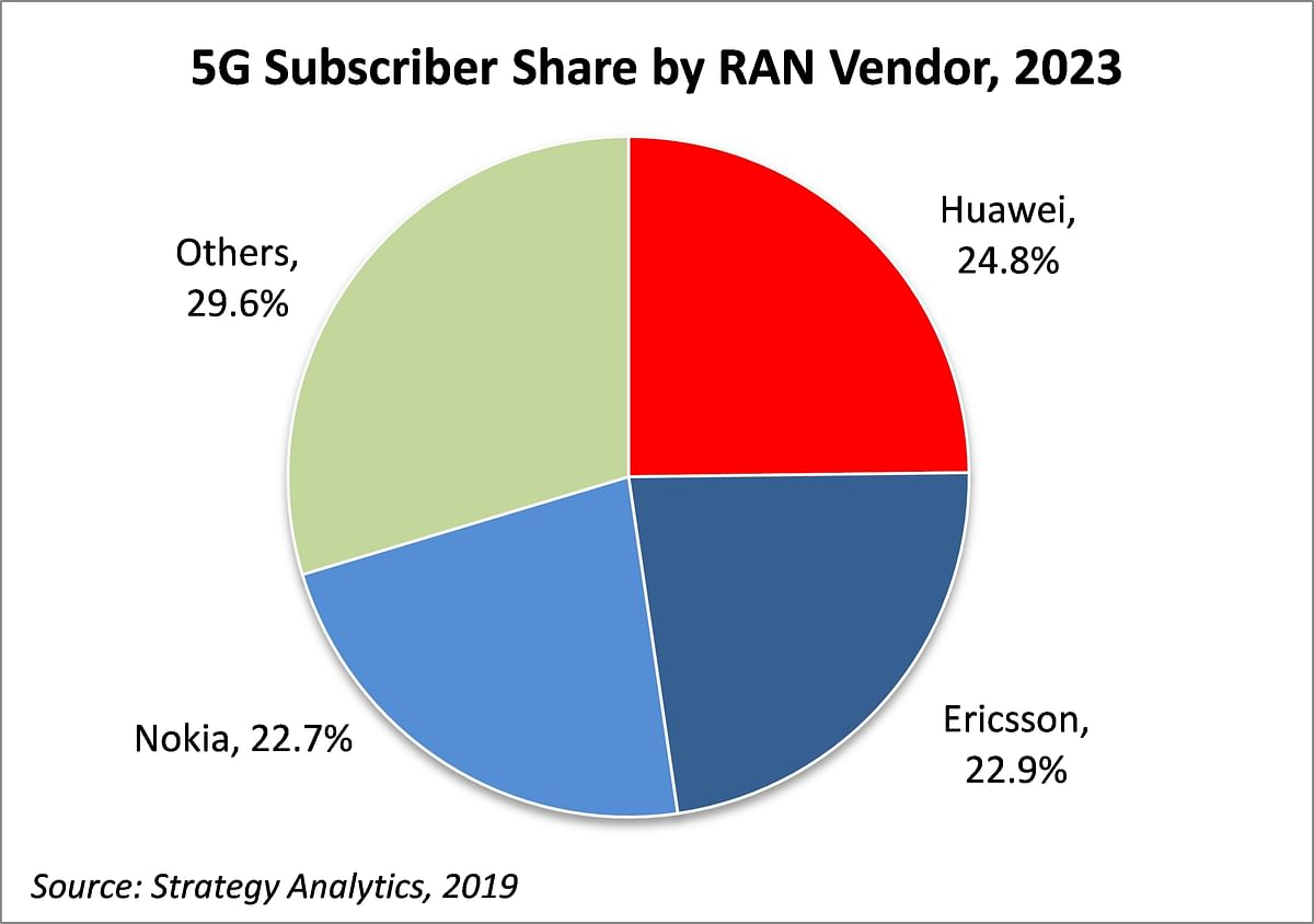Expected 5G subscriber base for different vendors.