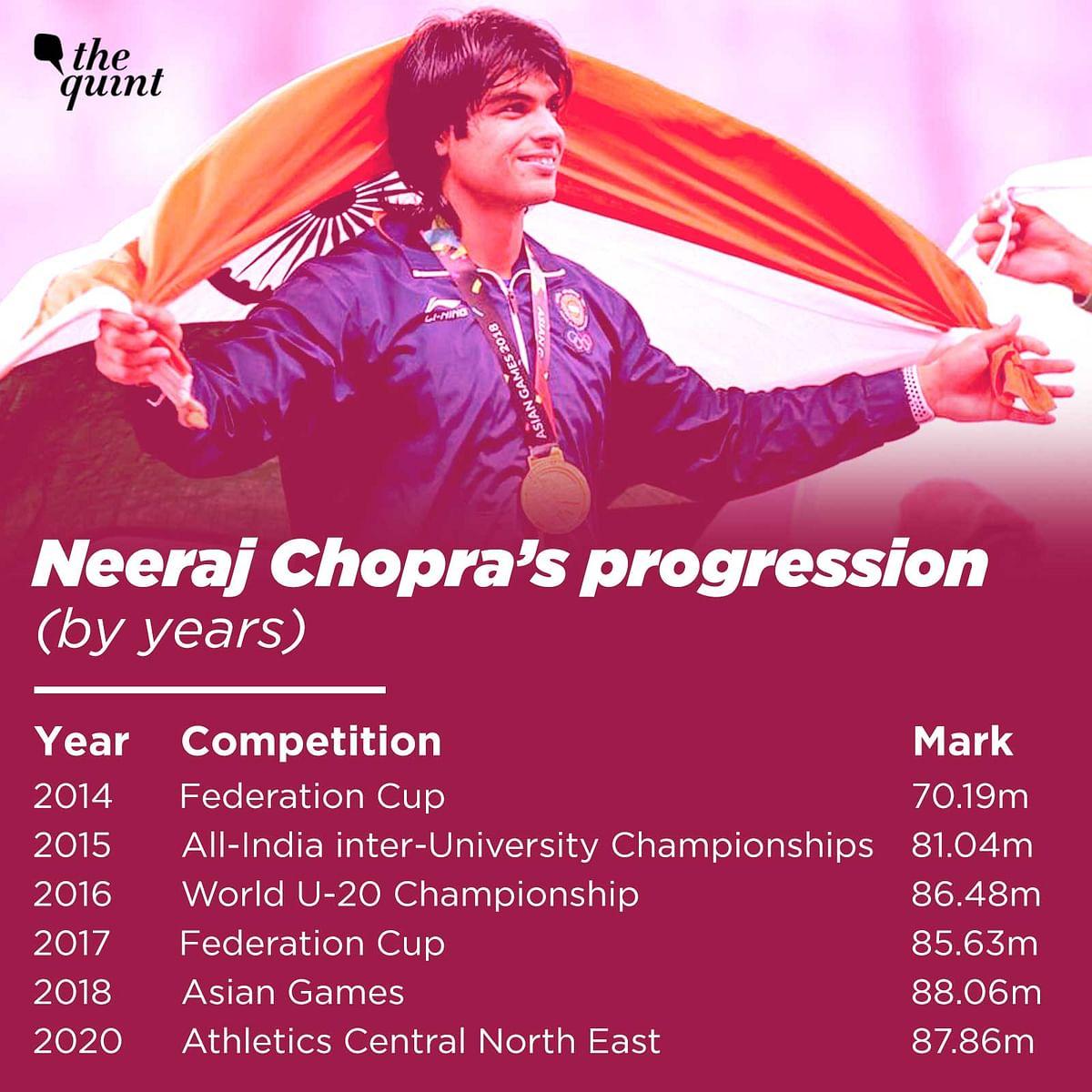 Can Neeraj Chopra's Javelin Land an Olympic Medal at Tokyo 2020?
