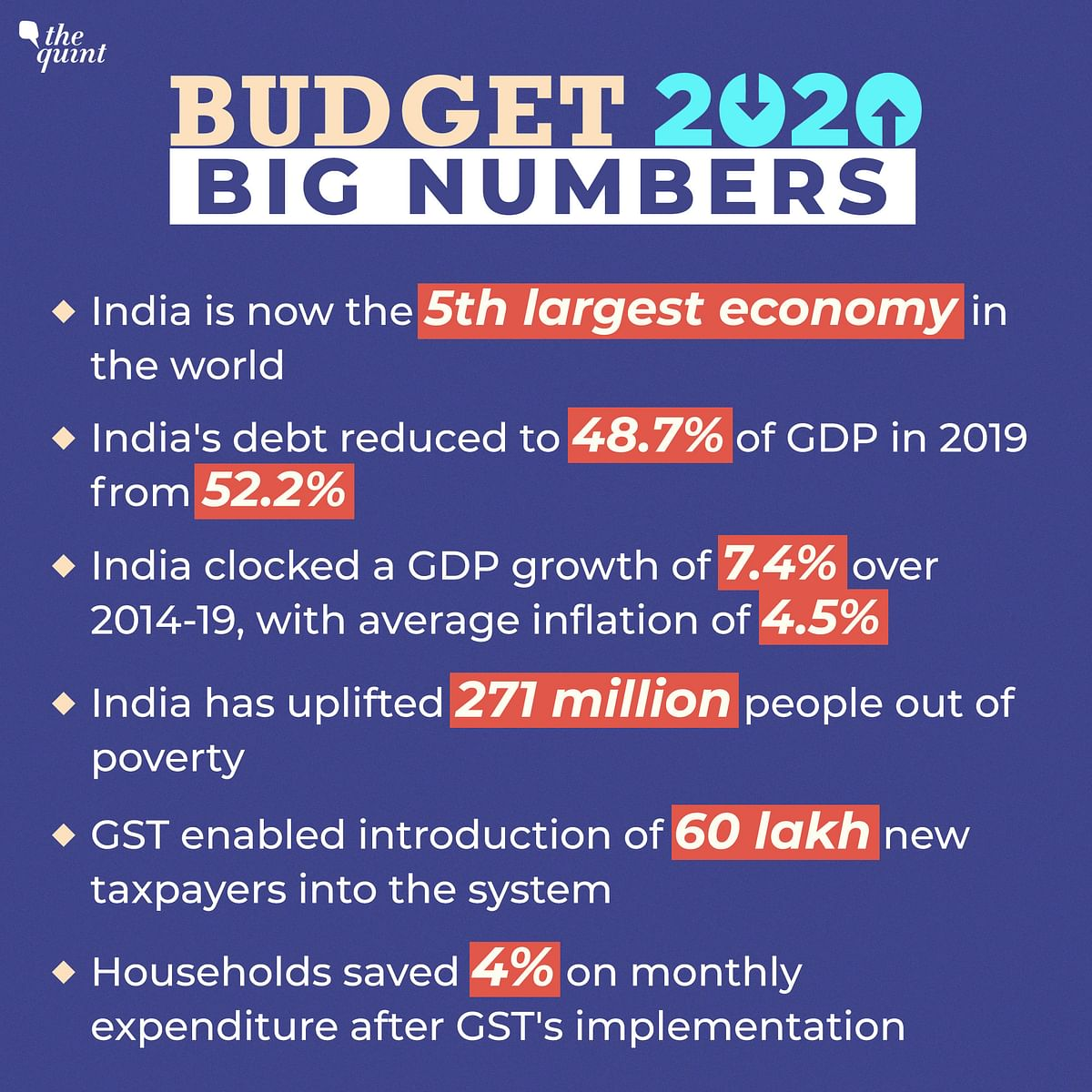 India Now 5th Largest Economy Globally: Budget Numbers at a Glance