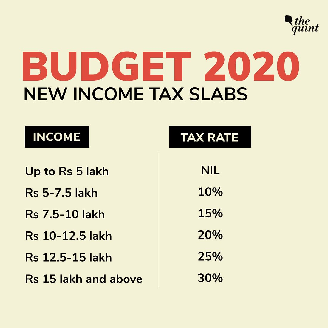 Budget 2020: Income Tax Reduced, But There's A Catch