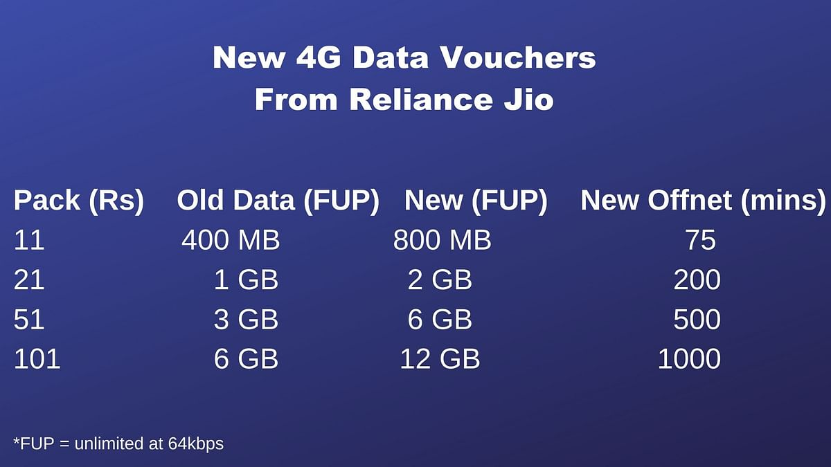 Reliance Jio Increases Data & Calling Quota With its 4G Vouchers