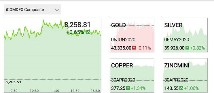 Gold Price decrease by 0.11% today