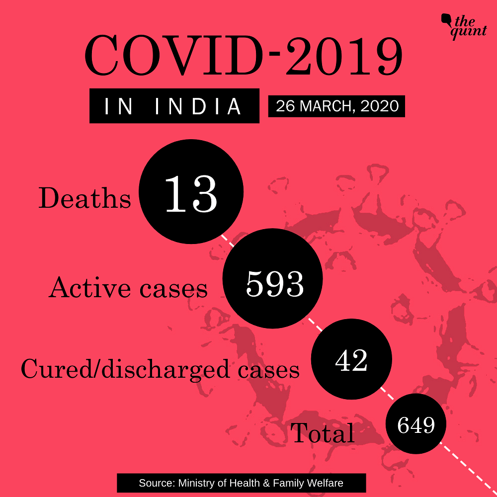 Health Ministry Pegs Total COVID-19 Cases at 649 in India