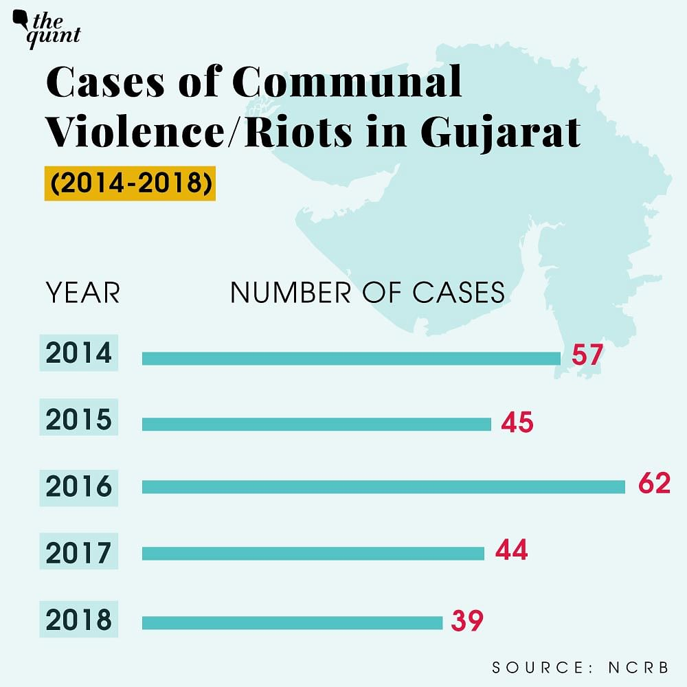 The graph shows the number of cases of communal violence/riots in the state of Gujarat.