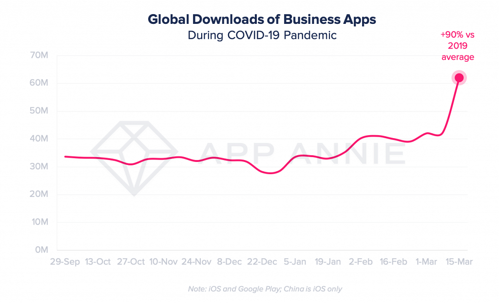 The growth in business apps over the past few weeks has been phenomenal.