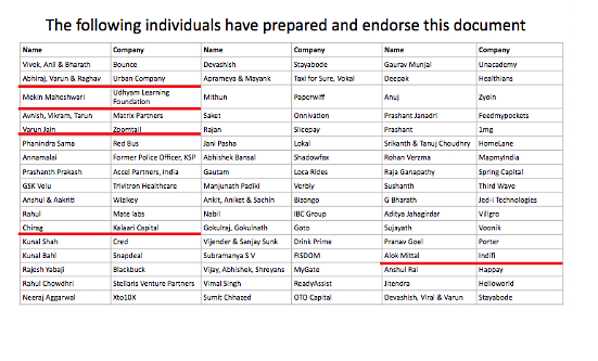 The names of founders who have tweeted about the presentation highlighted in red.
