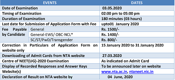 NEET 2020 UG Important Events and Dates