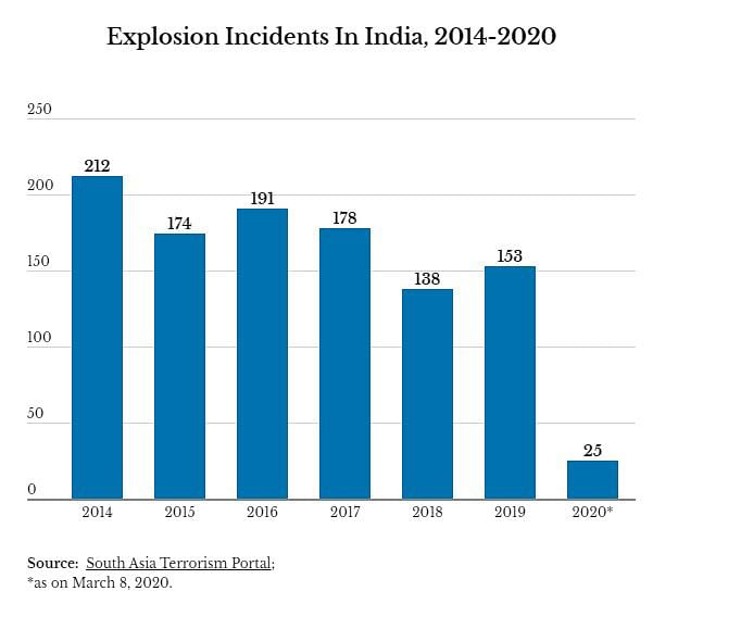 Incidents of explosion in India between 2014 and 2020.