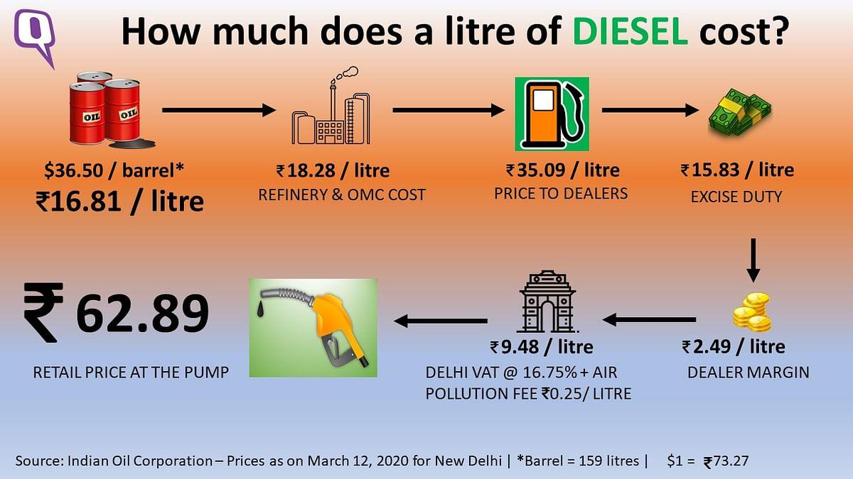 The price breakup of a litre of diesel in New Delhi.