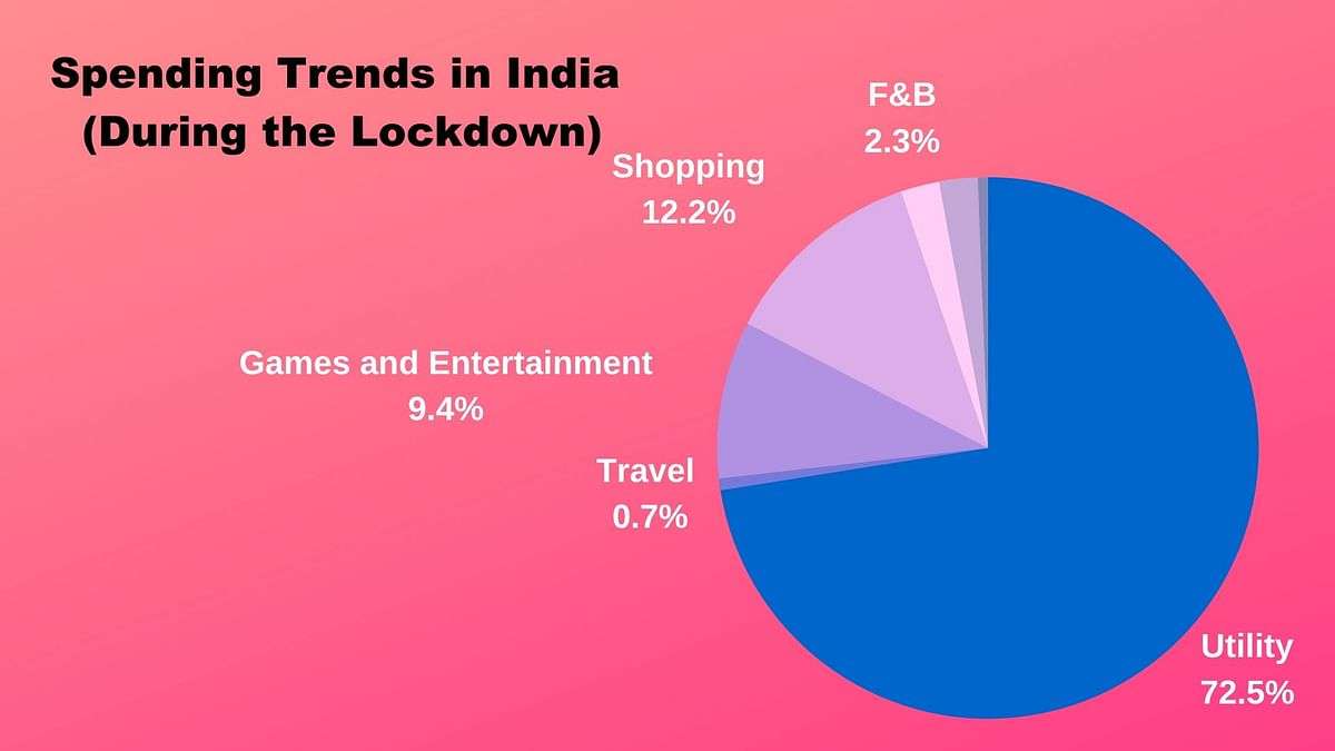 (Data source: Wibmo research)