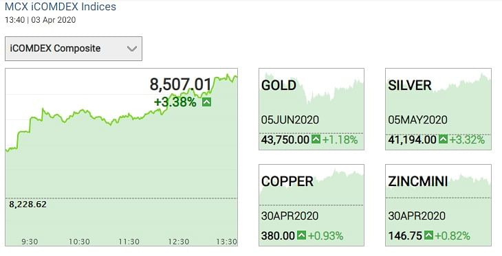 Gold and Silver Prices Today on 3 April 2020