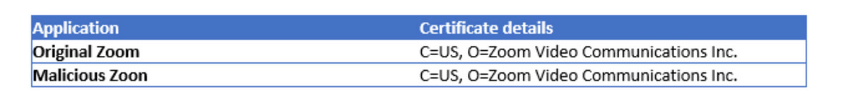 Both the original and the malicious versions display identical certificate details.