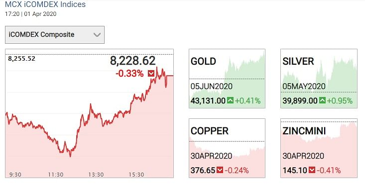 Gold and Silver price for today, 2 April