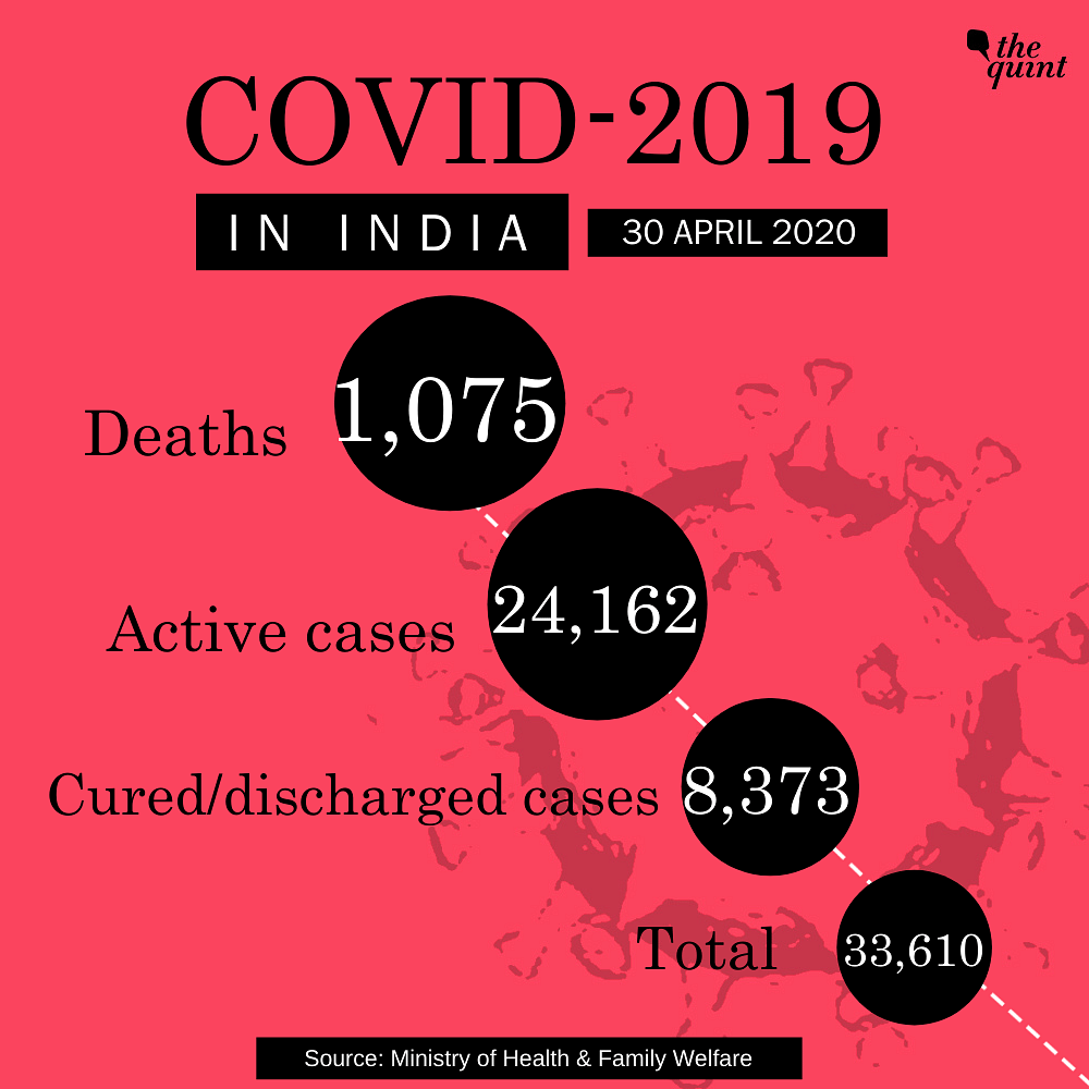 India's COVID-19 Cases Rise to 33,610, Death Toll at 1,075: Centre