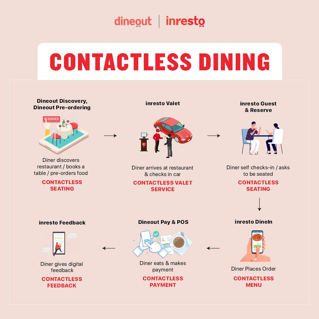 Dineouts proposes contactless, seating, menu, payments and feedback system through its app.