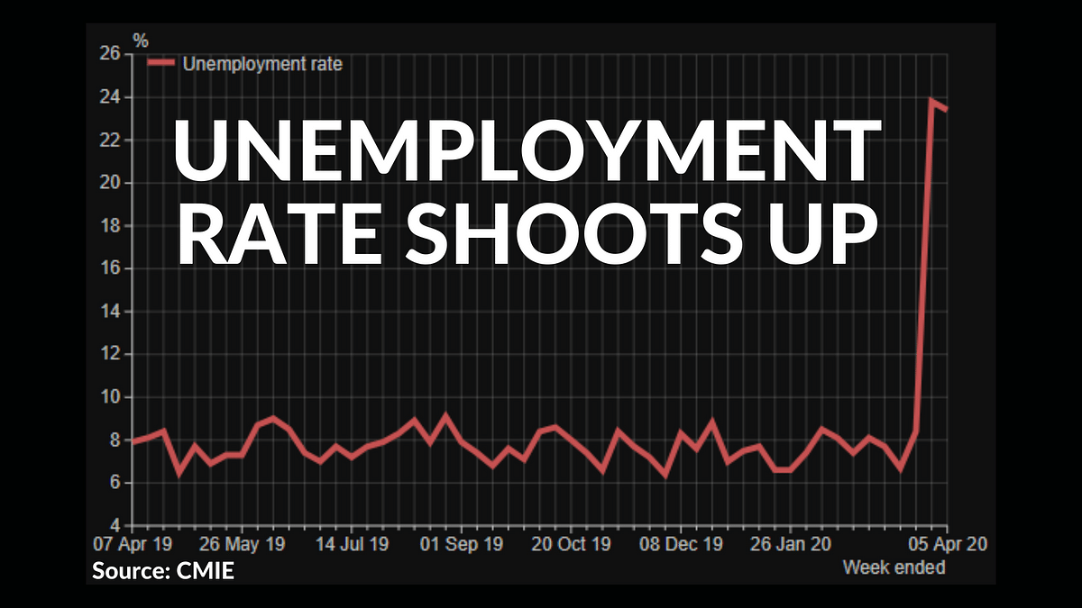 The unemployment rate during the last week of March was 23.8%, according to CMIE data.