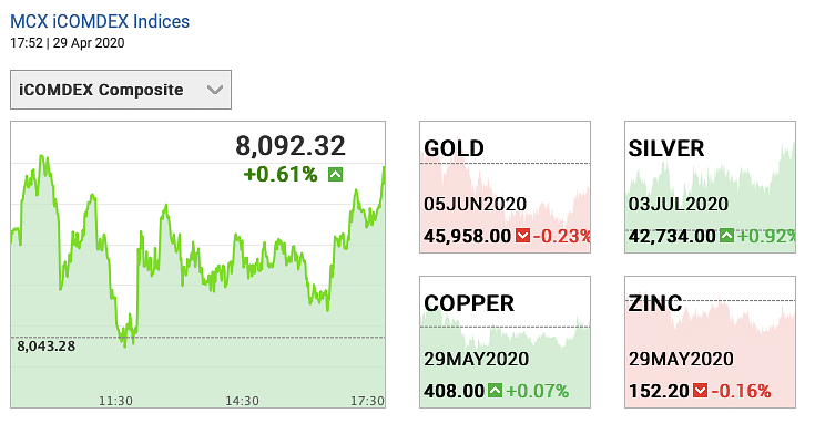 Todays Gold and Silver Prices