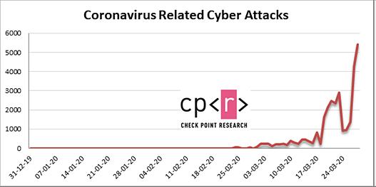 Coronavirus-related cyber attacks