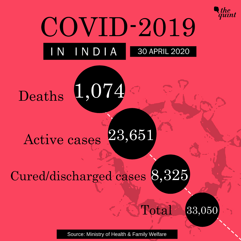 COVID-19 Cases in India Rise to 33,050, Death Toll at 1,074
