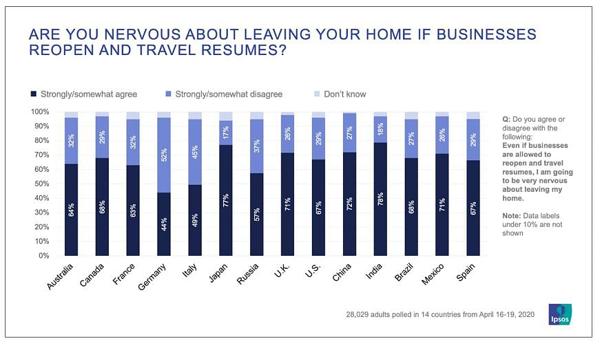 51% Indians Want Economy Open, 78% Fear Leaving Home: COVID Survey