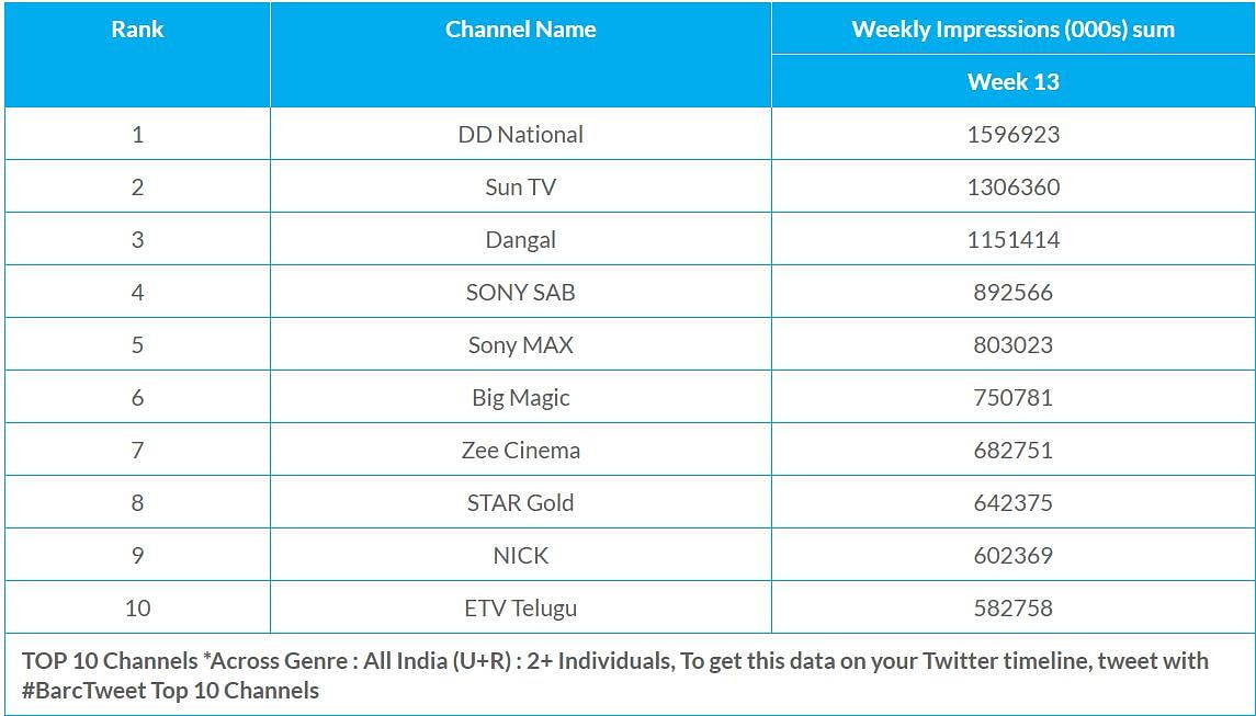 BARC data for the week of 28 March to 3 April shows Doordarshan as the highest viewed channel across all genres.