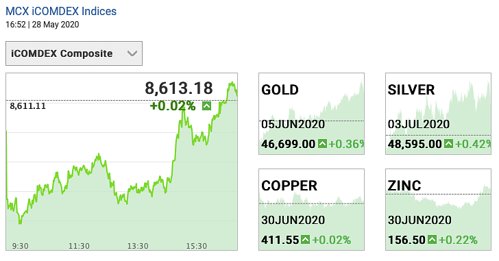 Gold and Silver Prices on 28 May