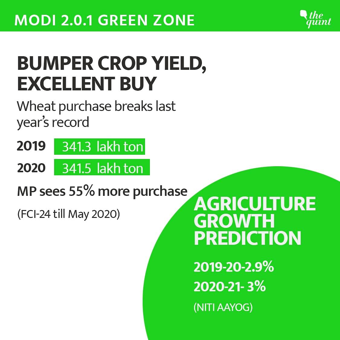A good year for agriculture sector.