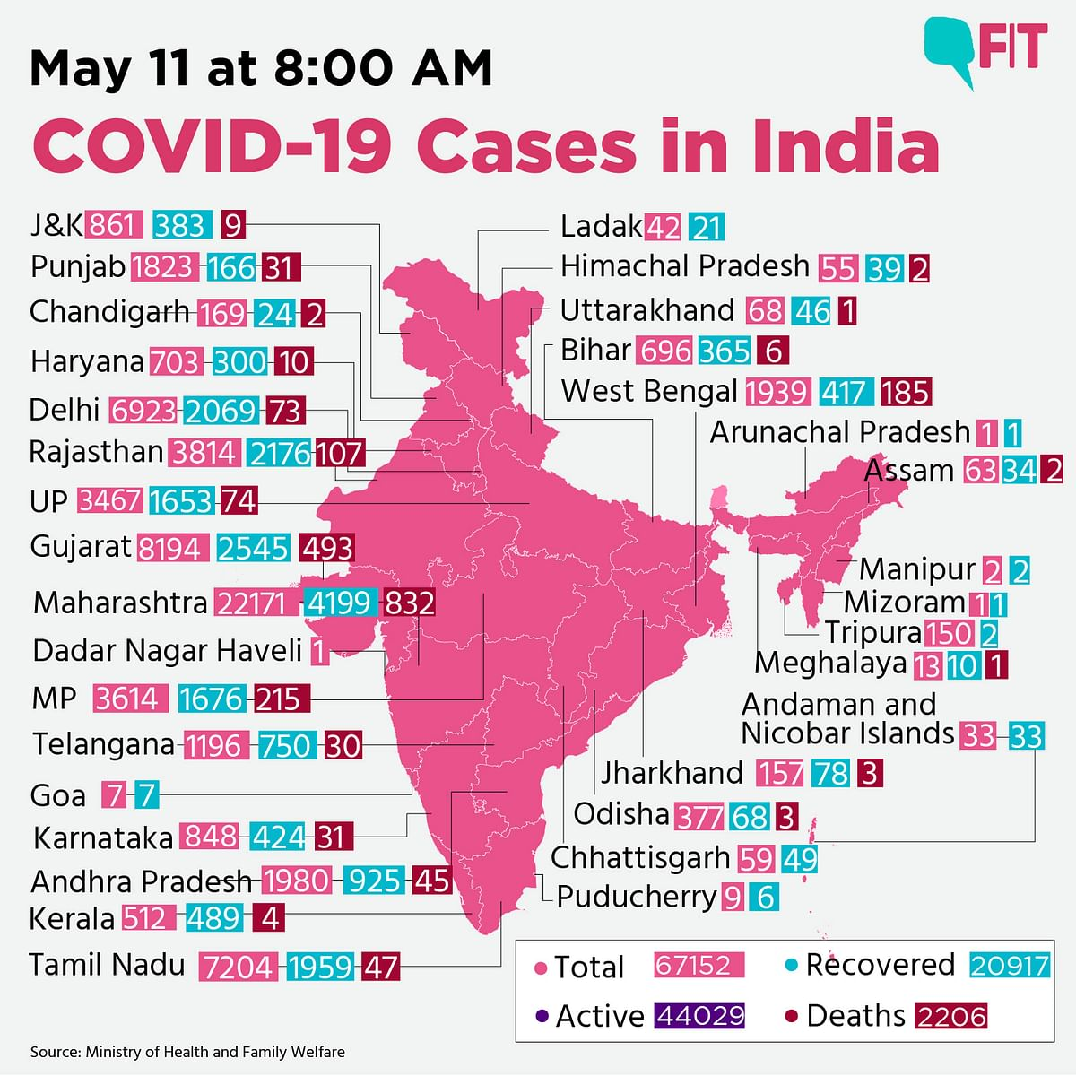 India Updates: Jump in COVID-19 Cases to 67152; Death Toll at 2206