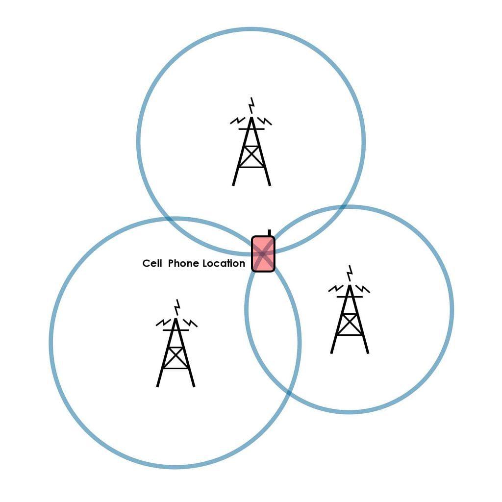 The diagram illustrates how cellular triangulation works.