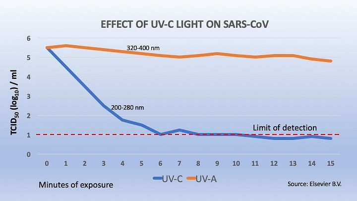 Effect of exposure of UV-C light to SARS-CoV.