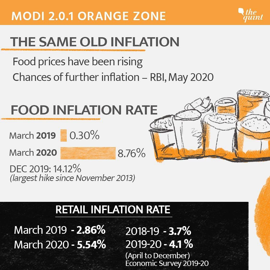 Orange Zone - The same old inflation.