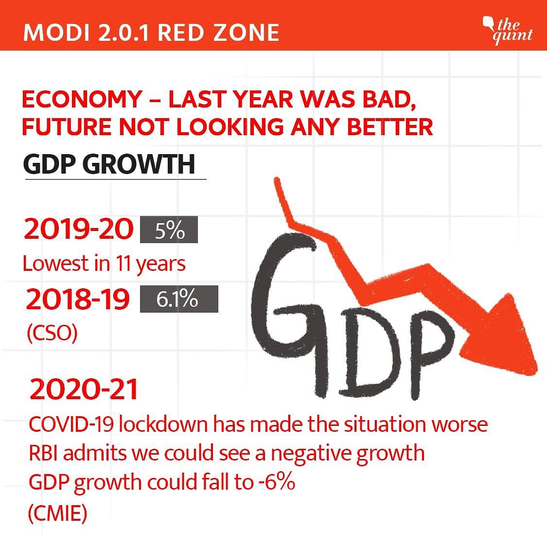Red Zone – The economy.
