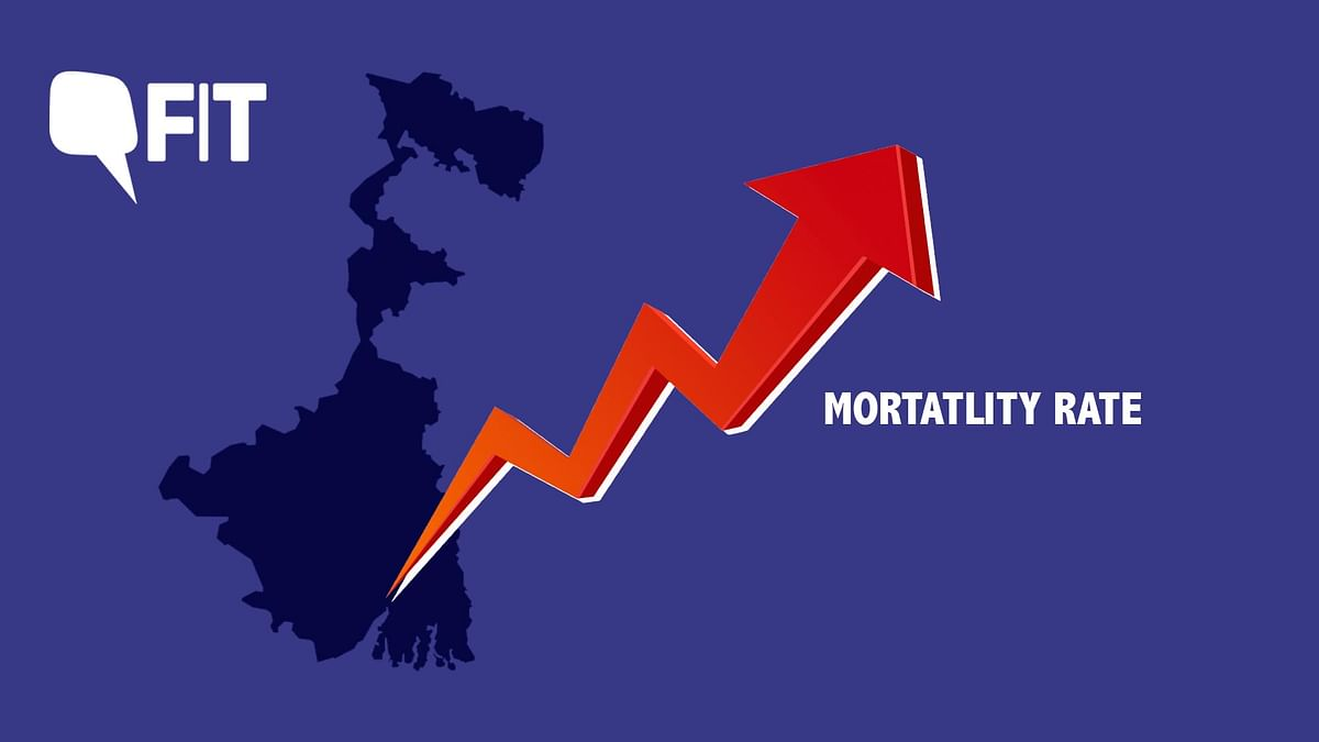 The state of West Bengal, at about 10 percent, has the highest COVID mortality rate or Case Fatality Ratio  in India.
