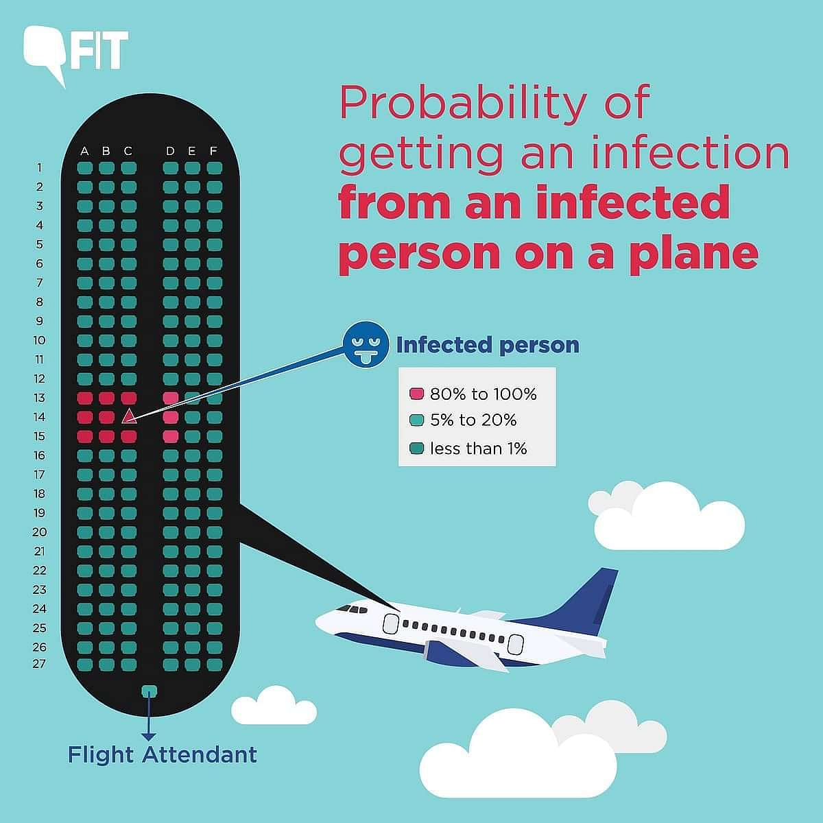 FAQ: What Happens If a Co-passenger Tests Positive for COVID-19?
