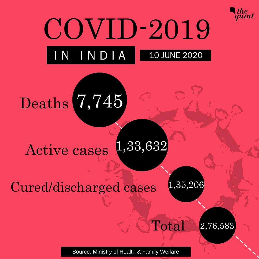 COVID-19: India's Tally at 2.76 Lakh; Delhi CM Meets Amit Shah