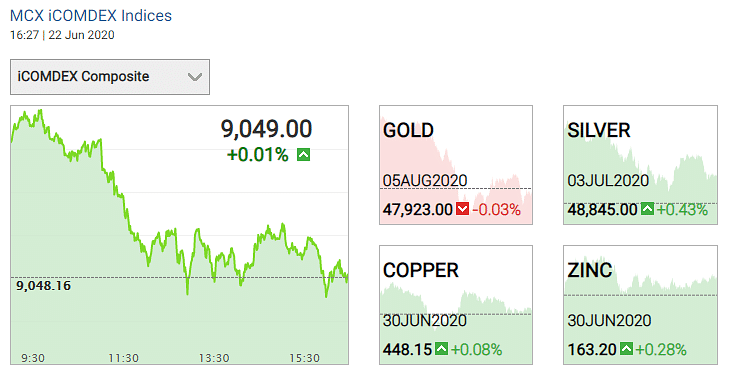 Gold ans silver prices on 22 June 2020.