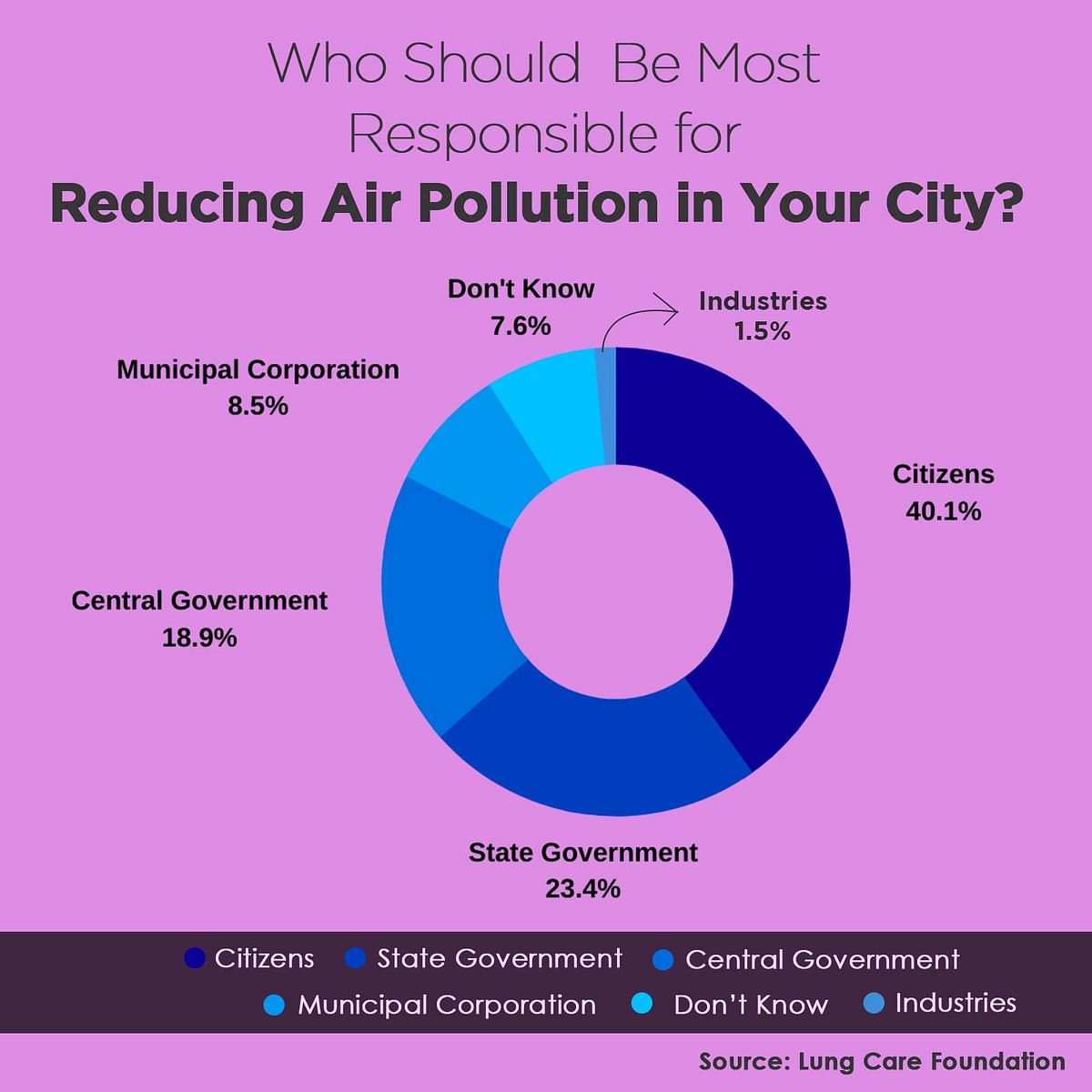 80% People in Delhi-NCR Unaware About  Air Quality Index: Survey