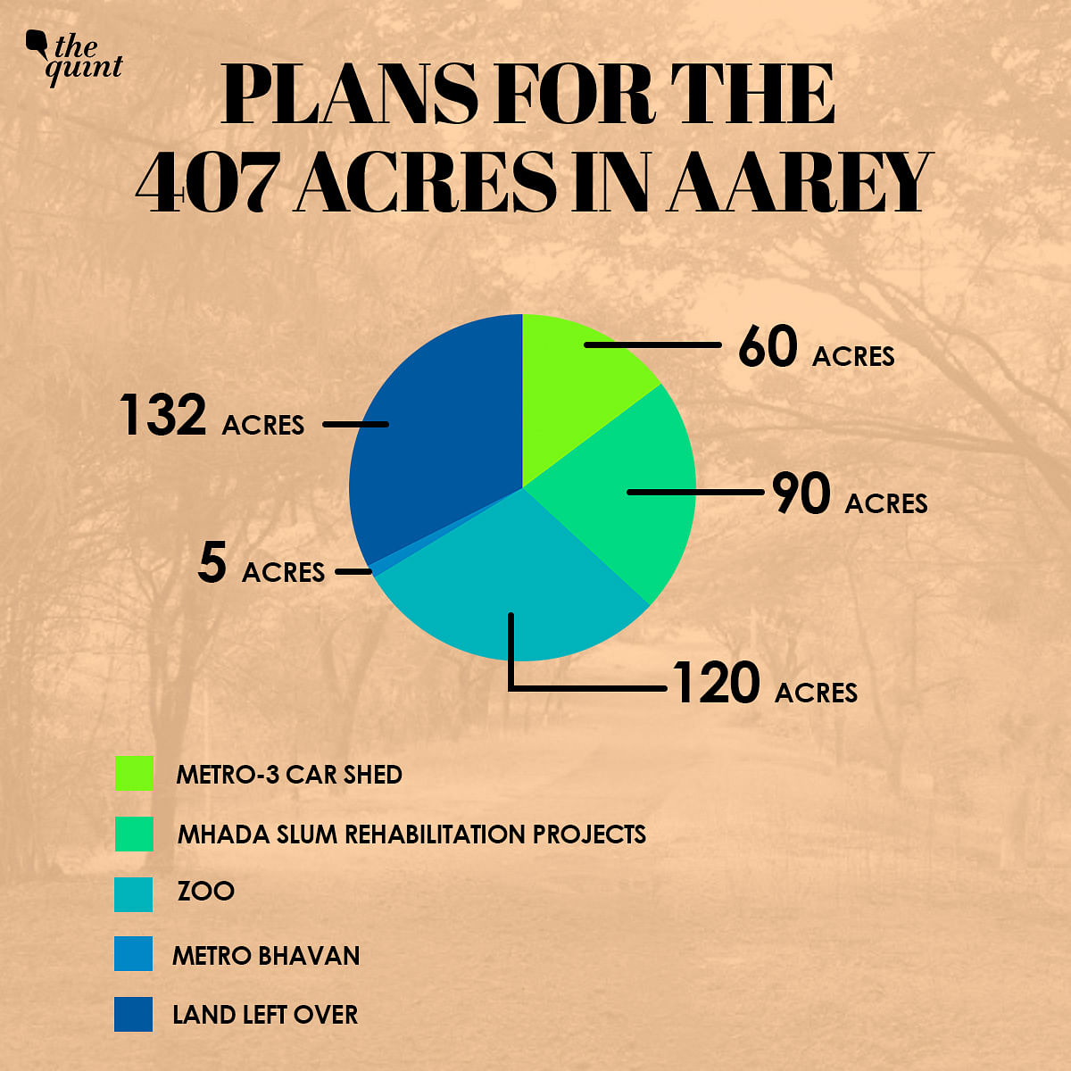 Activists Seek Justice as SC Makes Way for Infra Projects in Aarey
