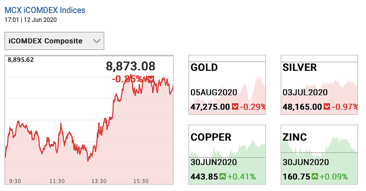 Gold and silver futures prices in August