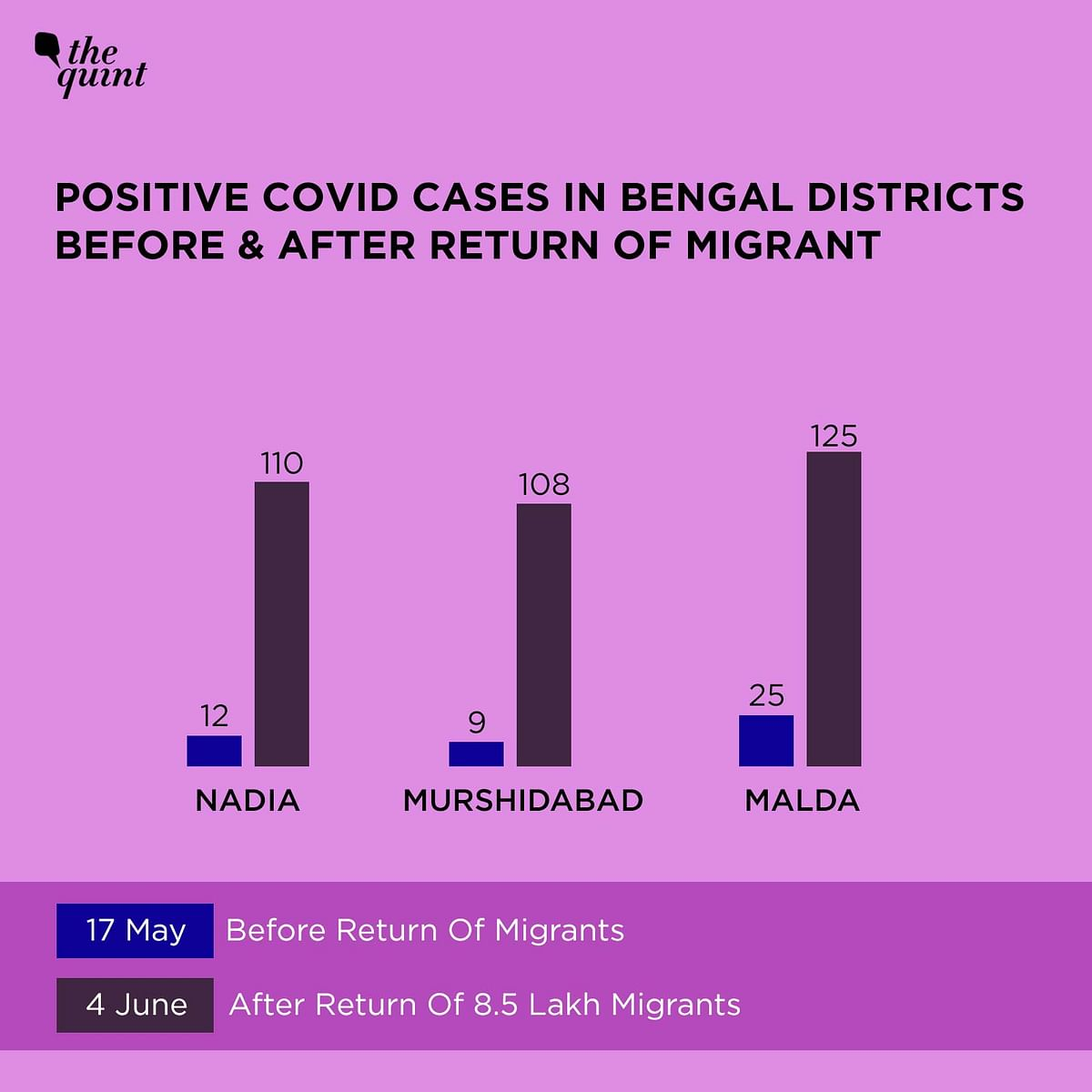 A comparison of cases in three Bengal districts that saw influx of migrants, before and after the return of migrants.